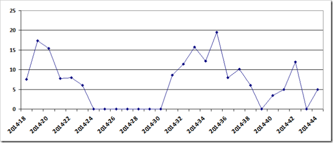 Crispin's weekly mileage in 2014